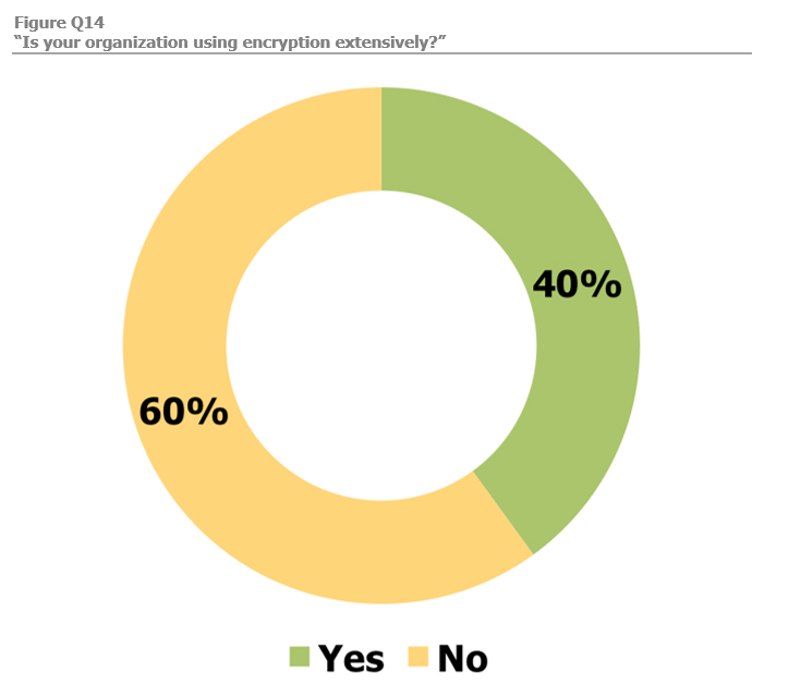 Is your organization using encryption extensively? 60% no. 40% yes.