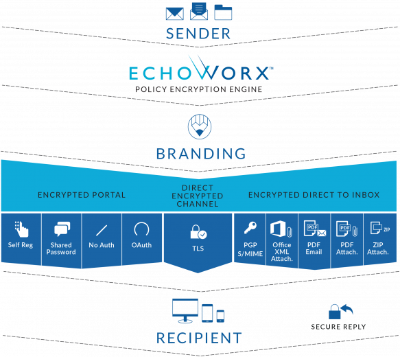 Diagram Echoworx Email Encryption Platform Message Flow