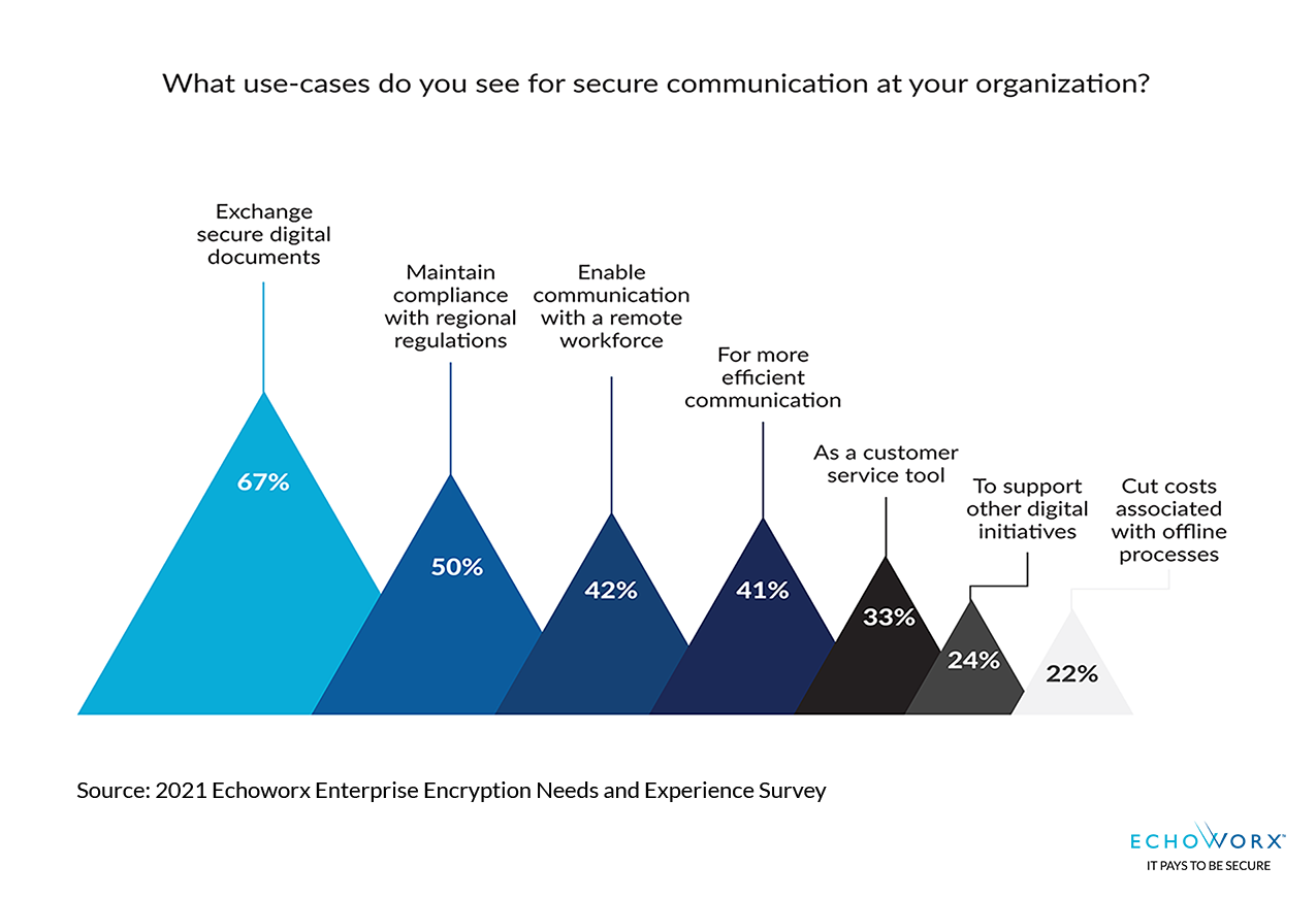 Sliding scale chart showing 50 percent use encryption to maintain compliance, while 67% use it to protect documents