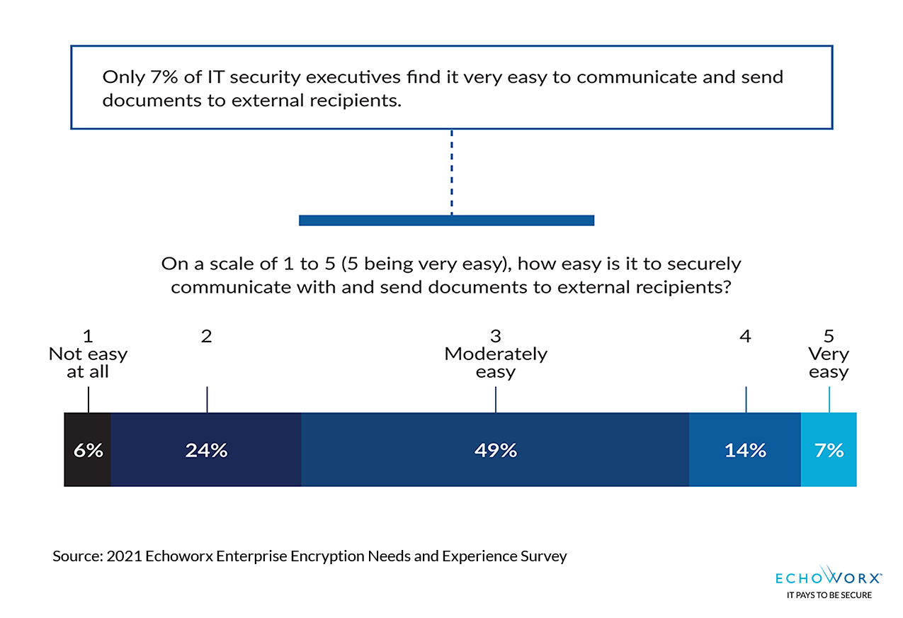 Sliding scale chart showing only 7 percent find it very easy to securely communicate with external recipients