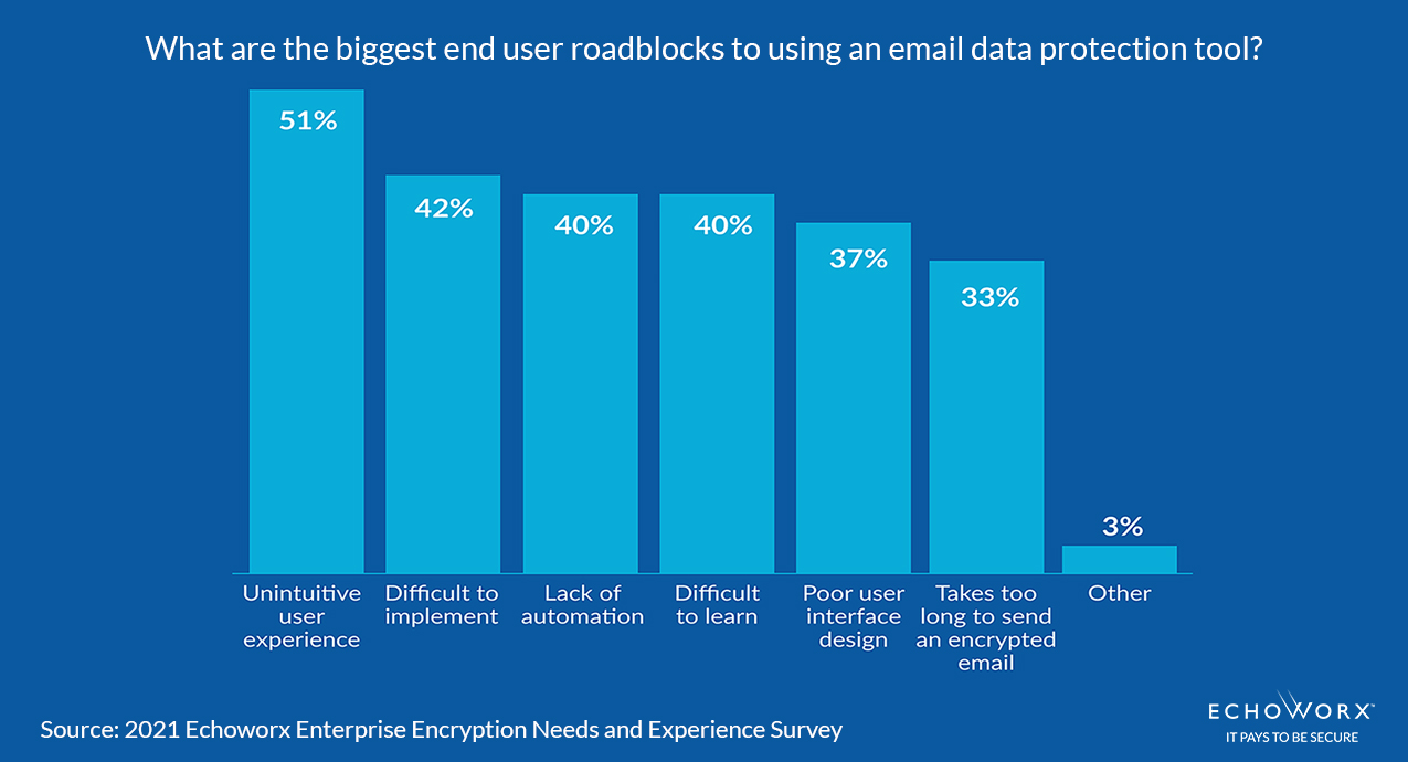 Survey bar chart What are the biggest end user roadblocks to using an email data protection tool? 51% unintuitive user experience