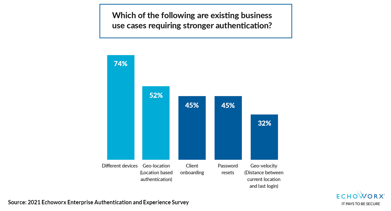 Which of the following are exisitng business use cases requiring stronger authentication? 74% different devices and 52% Geo-location top reasons
