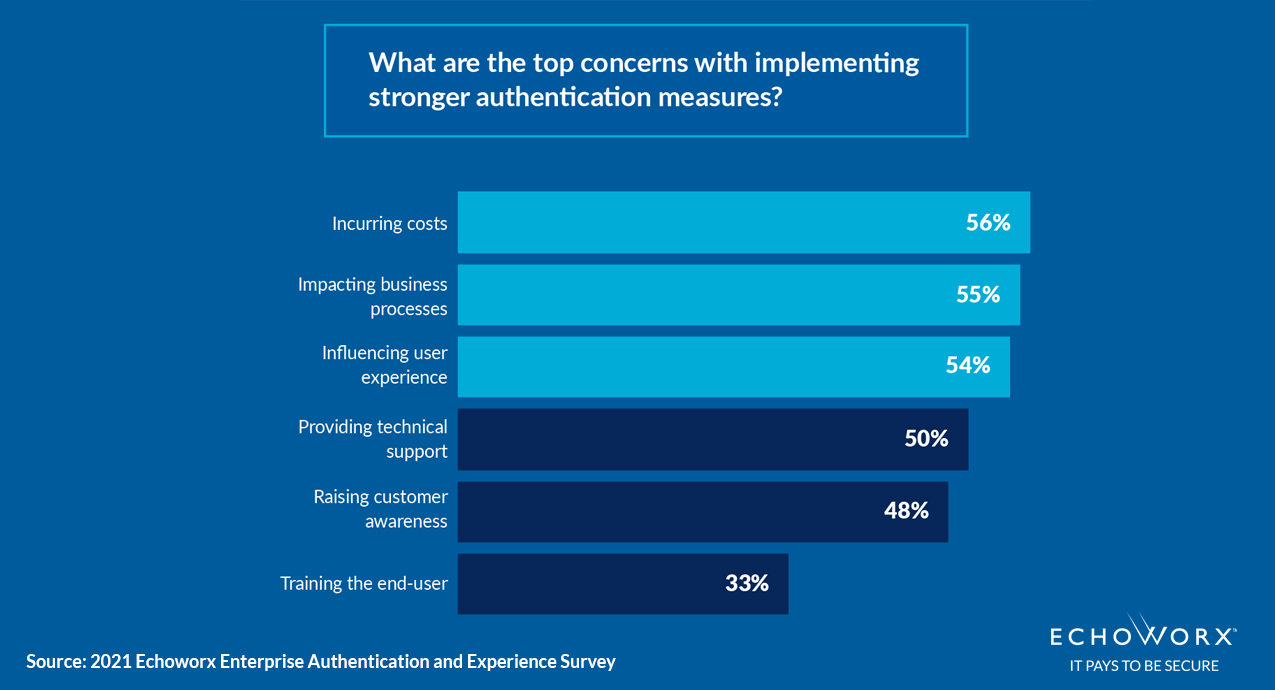 What are the top concerns when implementing stronger authentication measures? Top 3 are 56% costs. 55% processes. 54% user experience