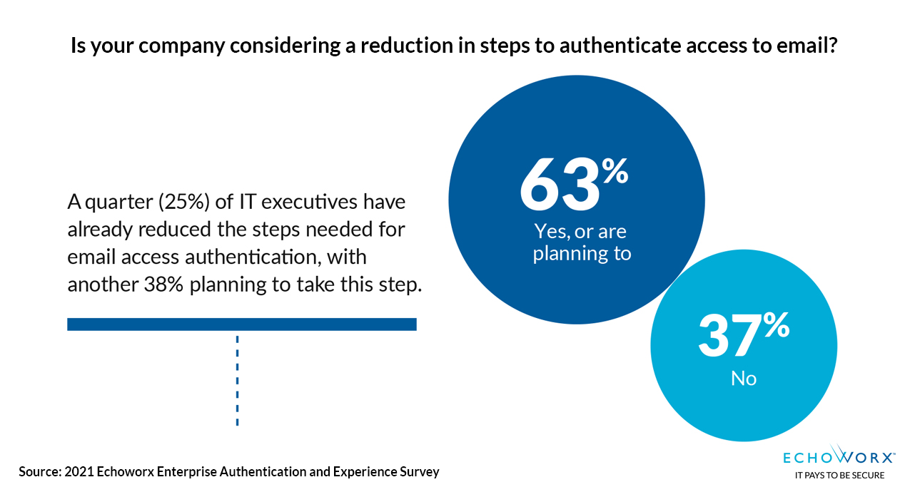 Is your company considering a reduction in steps needed to authenticate access to emails? 63% answered Yes