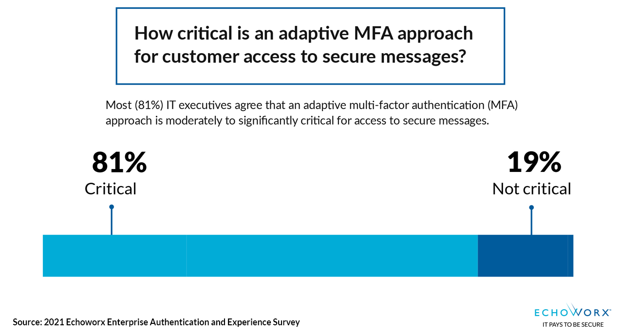 How critical is an adaptive MFA (Multi-Factor Authentication) approach for customer access to secure messages? 81% cite critical