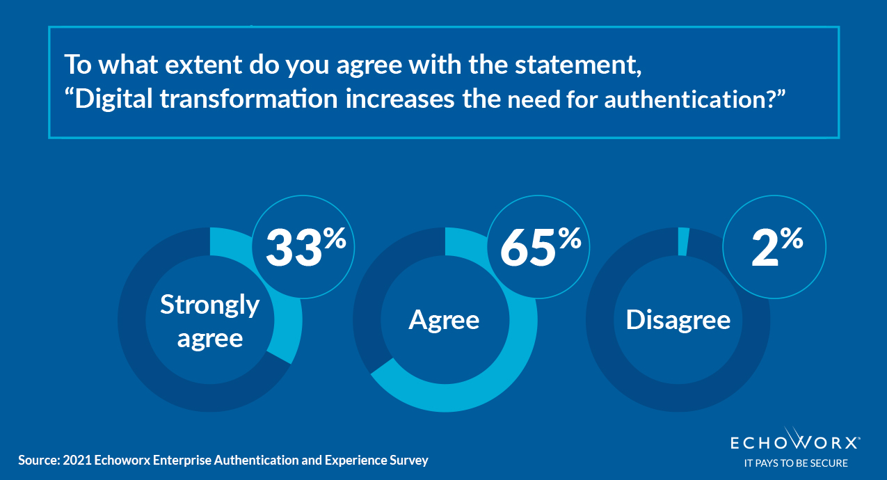 """Survey. To what extent do you agree """" digital transformation increases need for authentication?"""" 33% strongly agree. 65% agree. 2% disagree"""